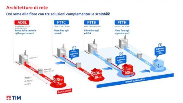 Tipologie fibra ottica