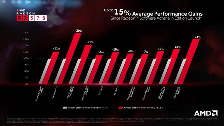 AMD Radeon Software Adrenalin 2019 Edition, con tante novità per i videogiocatori 1