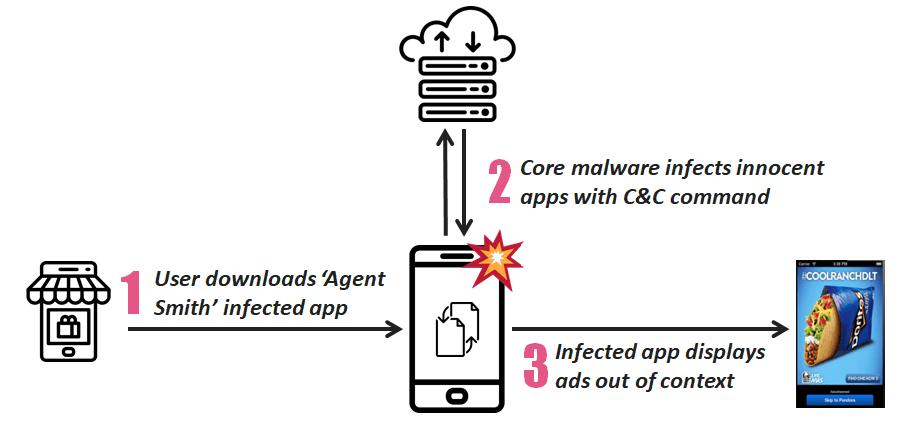 Agent Smith, il virus che colpisce i dispositivi mobile 1