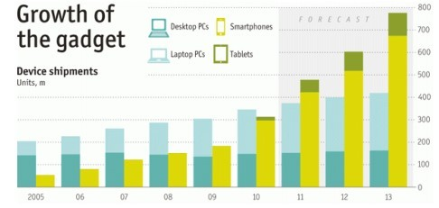 importance-of-smartphone