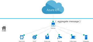 MICROSOFT WINDOWS 10 IOT CORE OPERATING SYSTEM