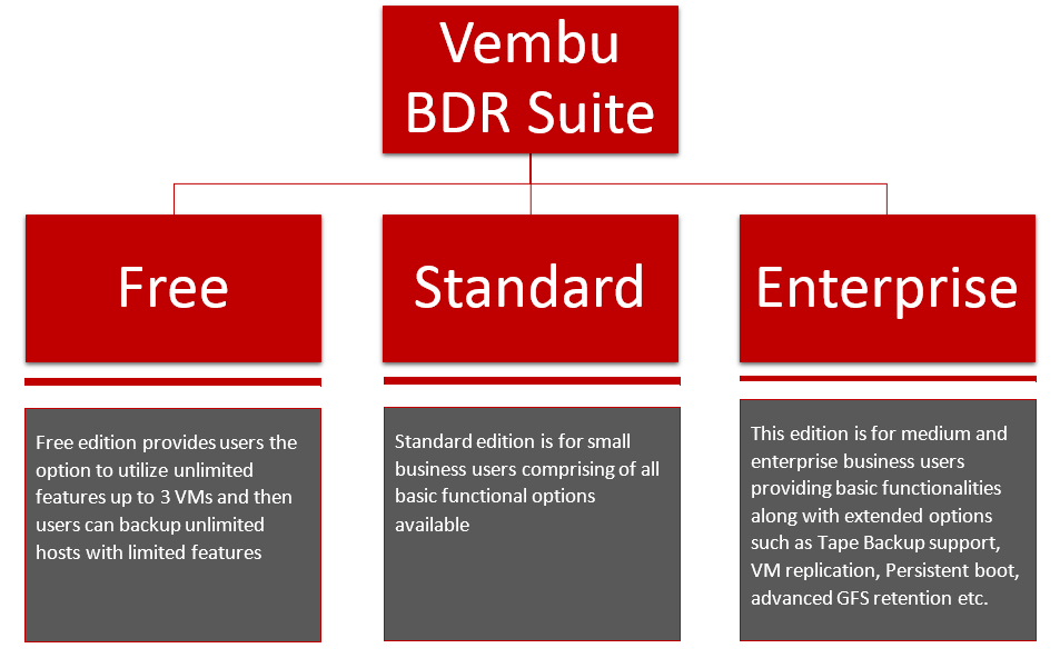 Vembu BDR Suite v3.9.1 : Edition Comparison