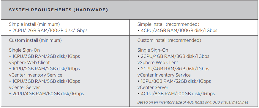 distributed Windows based vCenter Server 5.5 to an embedded VCSA 6.5 : System Requirements