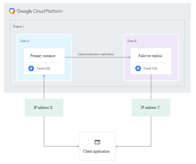 GCP MySQL and PostgreSQL High Availability : MySQL Setup