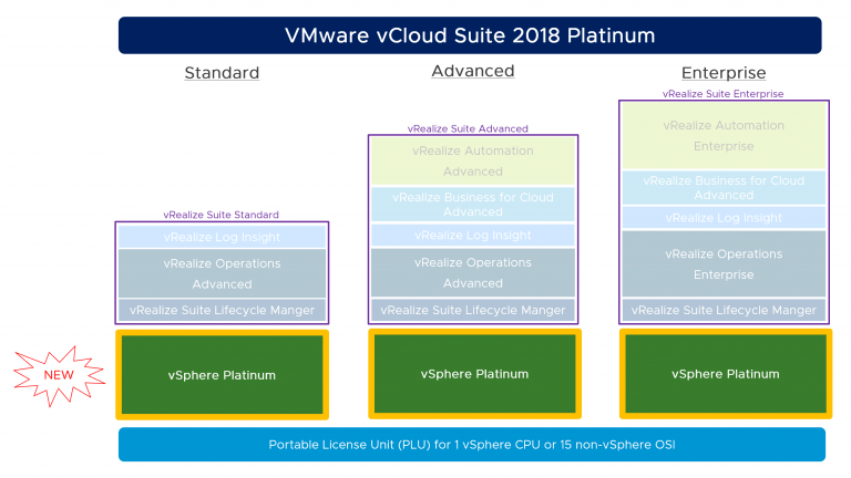 VMware vCloud Suite 2018 Platinum :  Editions