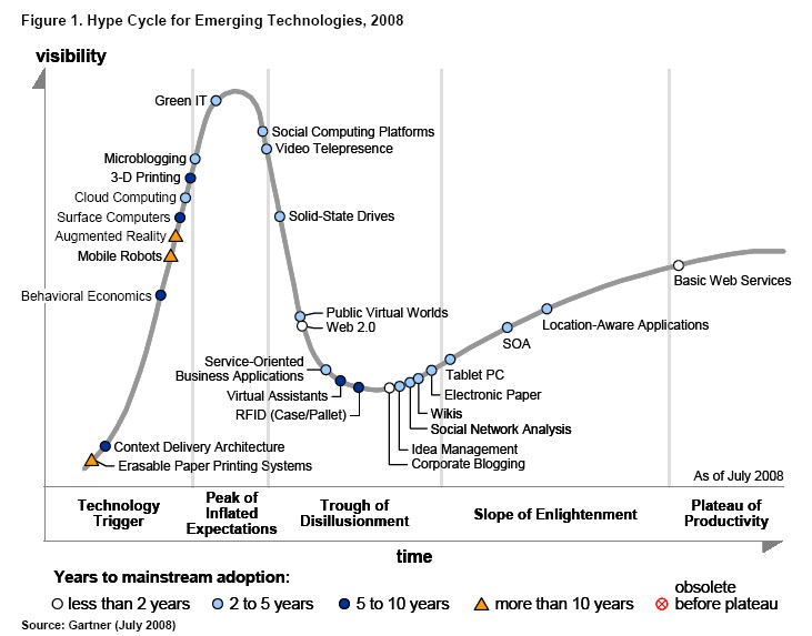https://i0.wp.com/www.techcrunch.com/wp-content/uploads/2008/08/gartner-hype-cycle1.jpg