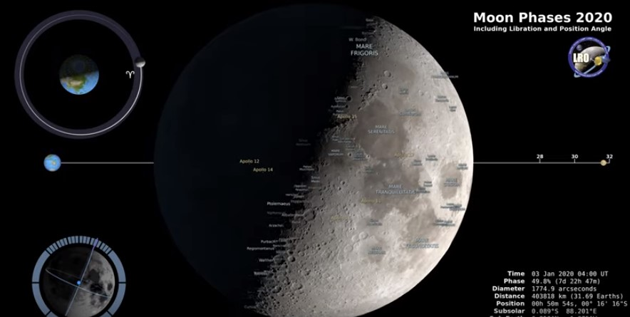 The phases of the Moon in 2020 hour by hour