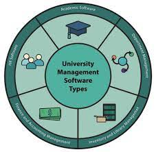 University Management Software Solution – What It Can Offer to Your Institute