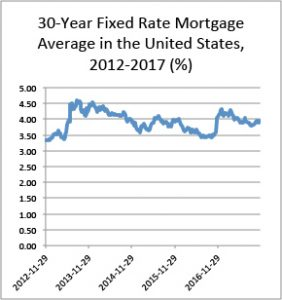 30-year average fixed mortgage rates in the United States, 2012-2017