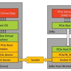 Stack Diagram Virtual Environment Bf Falcon Wiring Manual Amd On Gpu Emulation Using A Hybrid Machine Based Approach Detailed Application Code To Zebu Dut Source