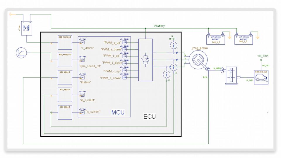 Case study: Analyzing an electric vehicle powertrain using