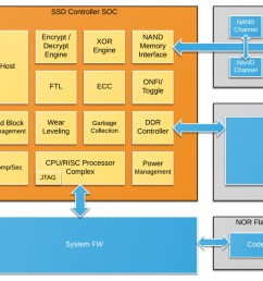 ssd block diagram to highlight five requirements of ssd verification [ 1404 x 741 Pixel ]