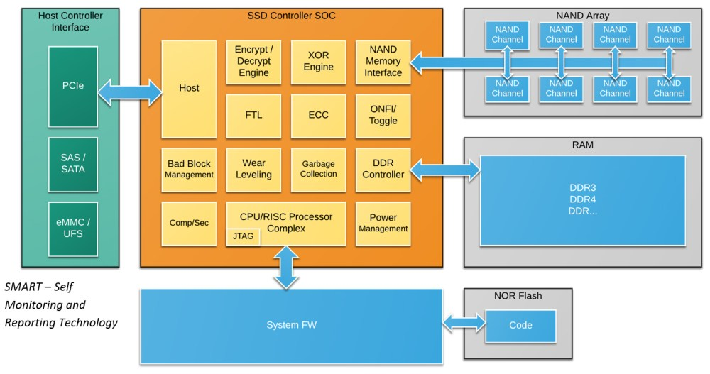 medium resolution of ssd block diagram to highlight five requirements of ssd verification