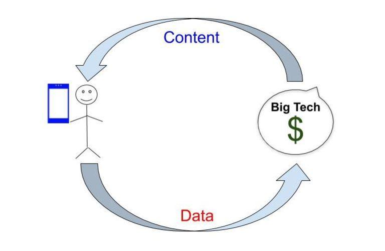 Data-content flow graphic
