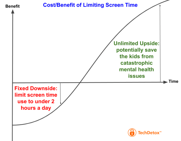 Upside downside screen time graphic techdetoxbox.com