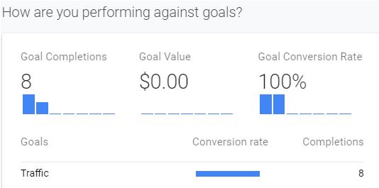 digital goals graphic google analytics example