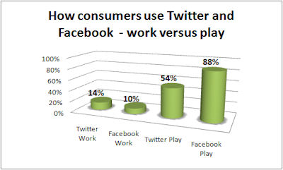 Consumers Twitter Facebook use(1).jpg