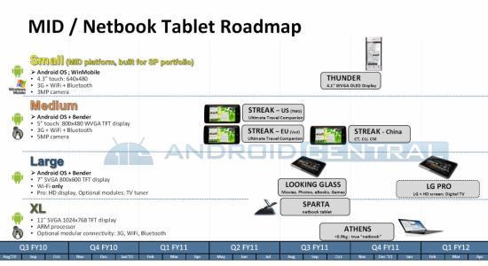 Dell android roadmap 2010.jpg