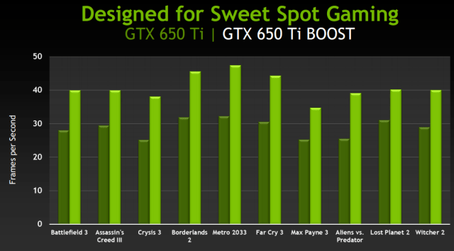 NV-gtx650-boost-Perf.png