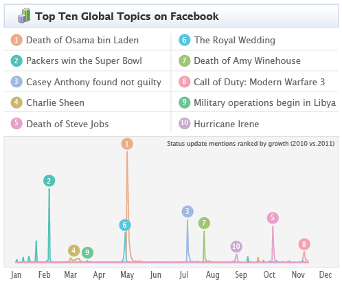 facebook-2011-trends.png