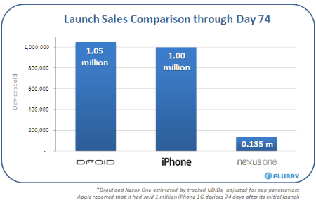 iphone droid chart.jpg