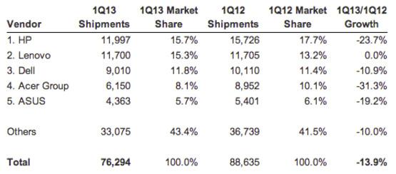 pc-shipments-2013.jpg