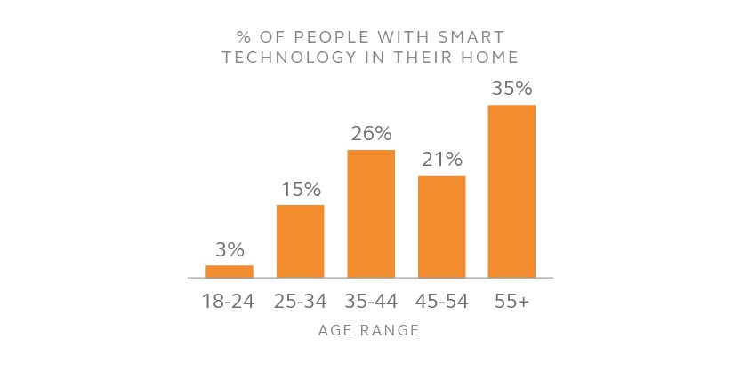 Smart Home Age Range.jpg