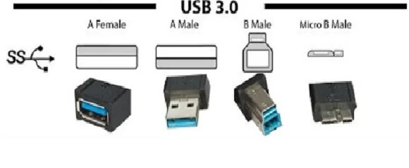 USB 3 Speed