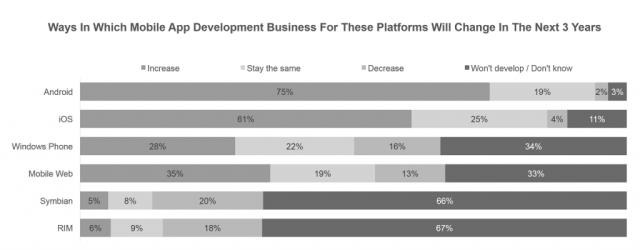 Crescimento das plataformas móveis