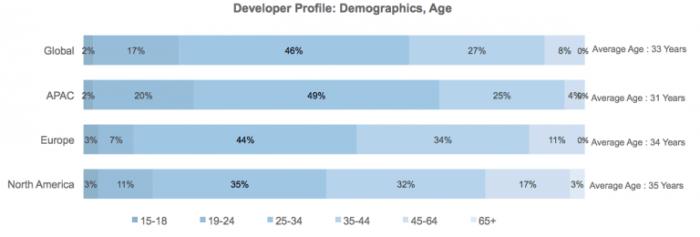 programadores idades