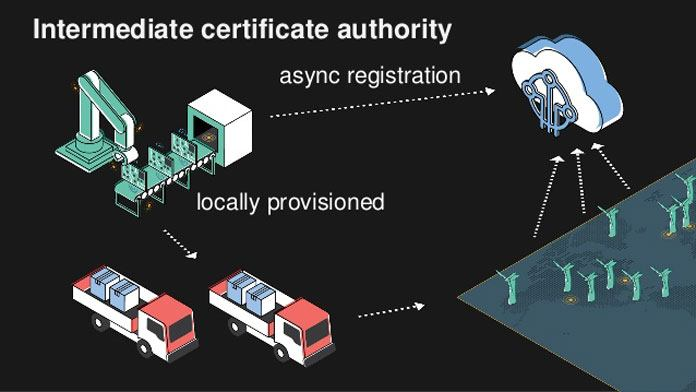 A Chip- AWS-ECC508 to Protect the Internet of Things