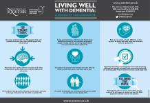 Factors that support quality of life in people with dementia. CREDIT University of Exeter