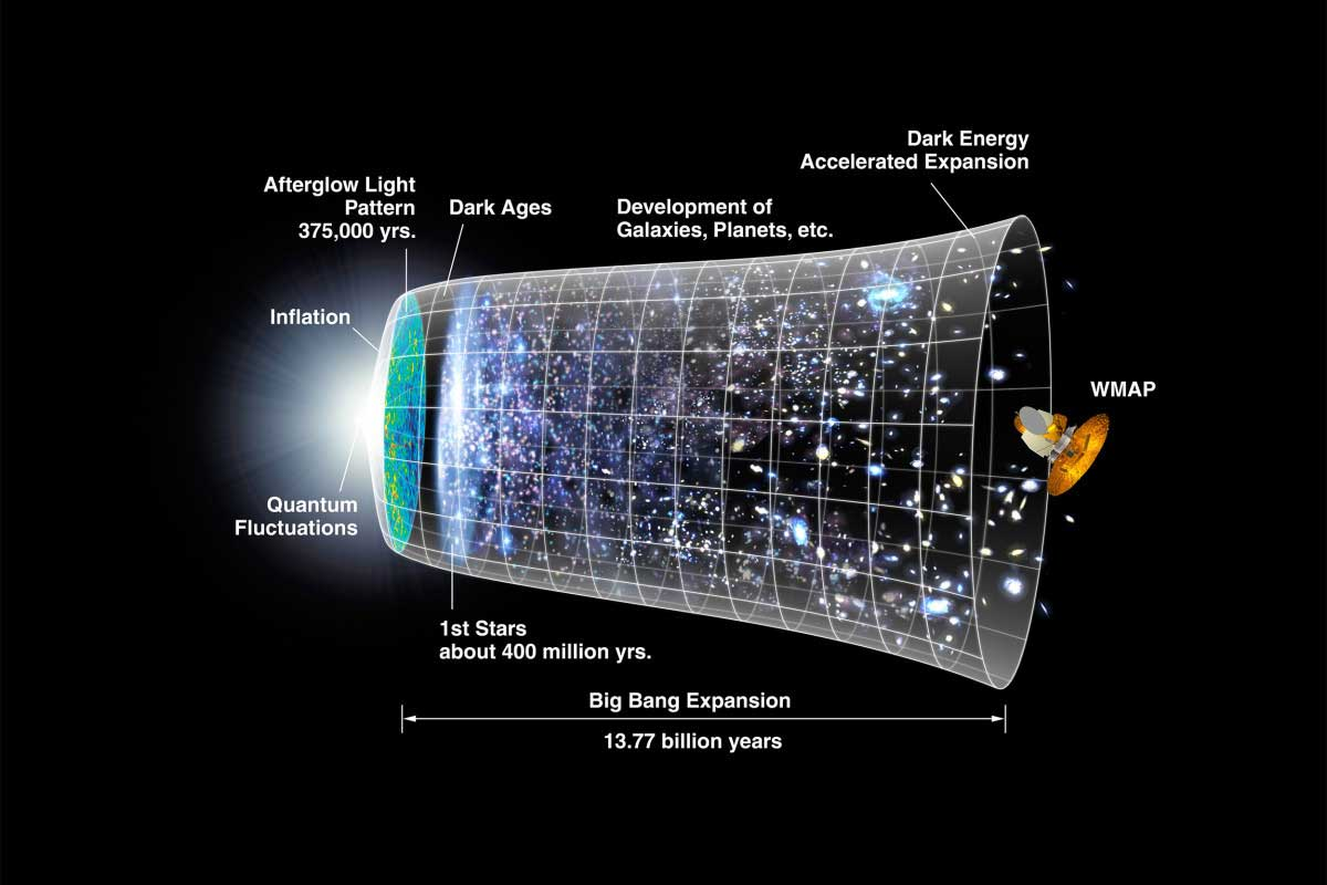 New way to probe primordial universe before the big bang