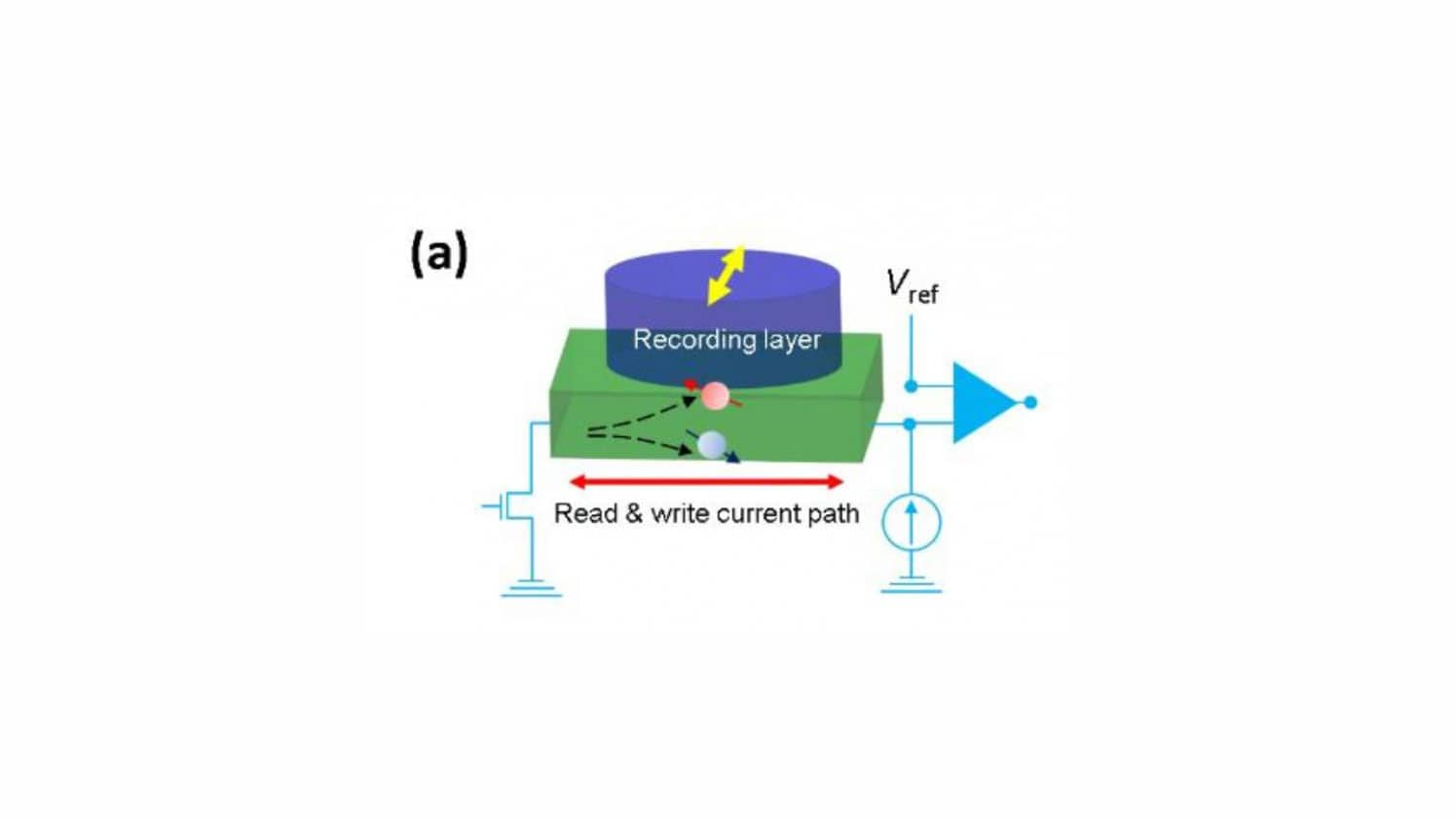Spintronic RAMs: a new material combination that sets the stage for MRAM