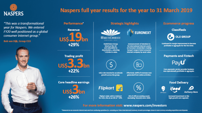 Naspers 2019 Full-Year Results
