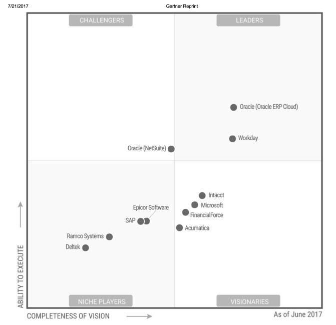 NetSuite vs SAP: Ultimate Comparison Guide