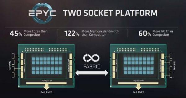 AMD EPYC Two Socket Platform