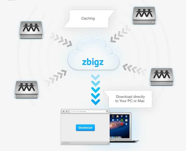 How ZbigZ Works