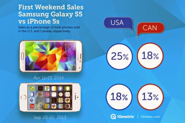 first weekend sales samsung galaxy s5 vs apple iphone 5s