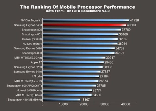 galaxy_note 4_benchmark