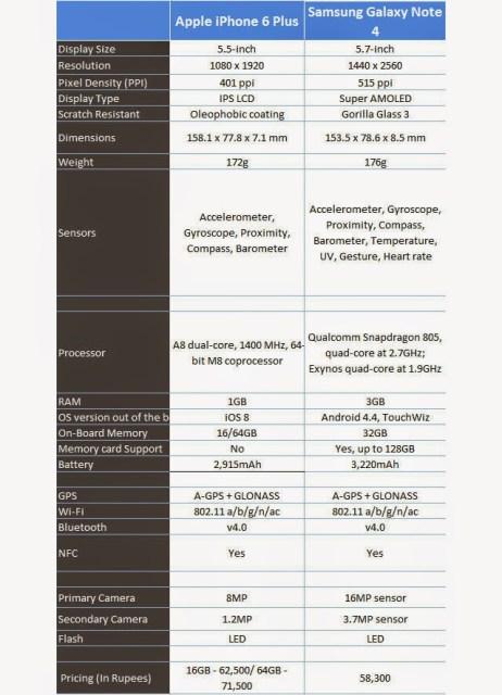 Note-4-vs-Apple-iPhone-6-Plus