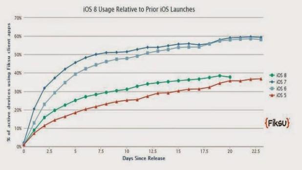 ios-8-launch-comparison2