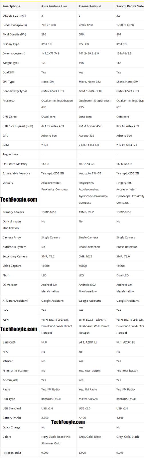 Asus Zenfone Live vs Xiaomi Redmi Note 4 vs Redmi 4 Can a BeautyLive mode justify the Zenfone Live-TechFoogle.com