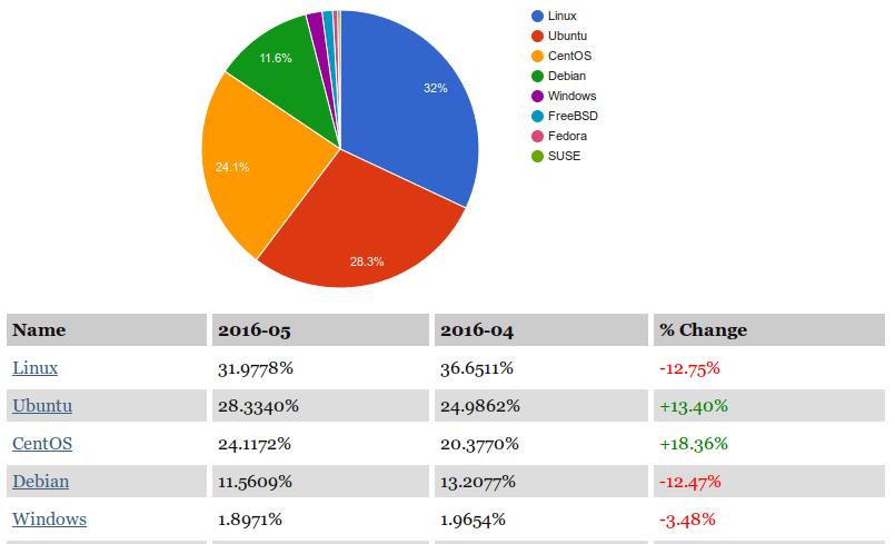 server_market_share