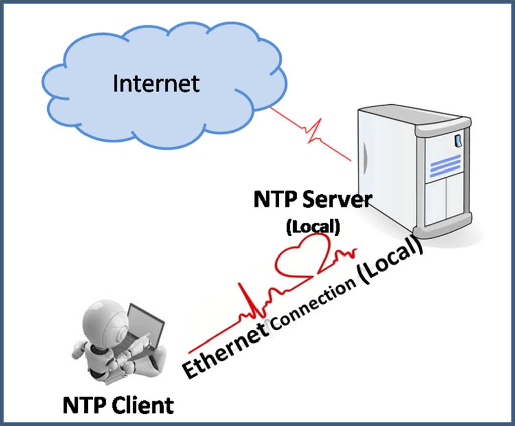 ntp-server-client