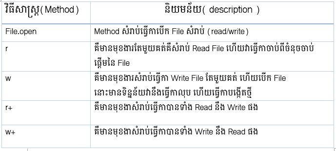 method_read_write