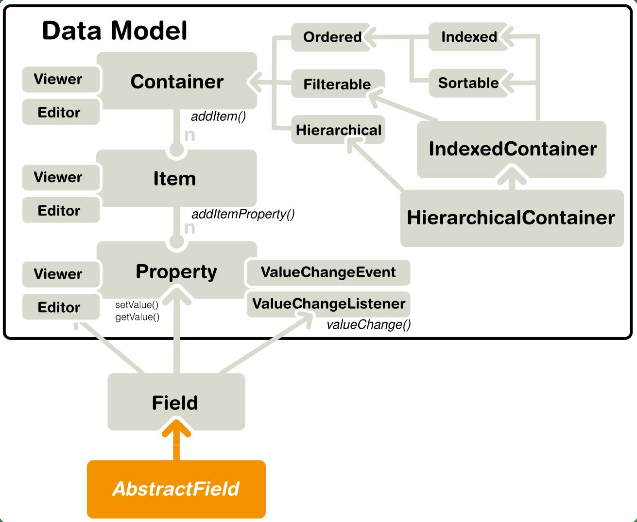 vaadin_data_model-interfaces