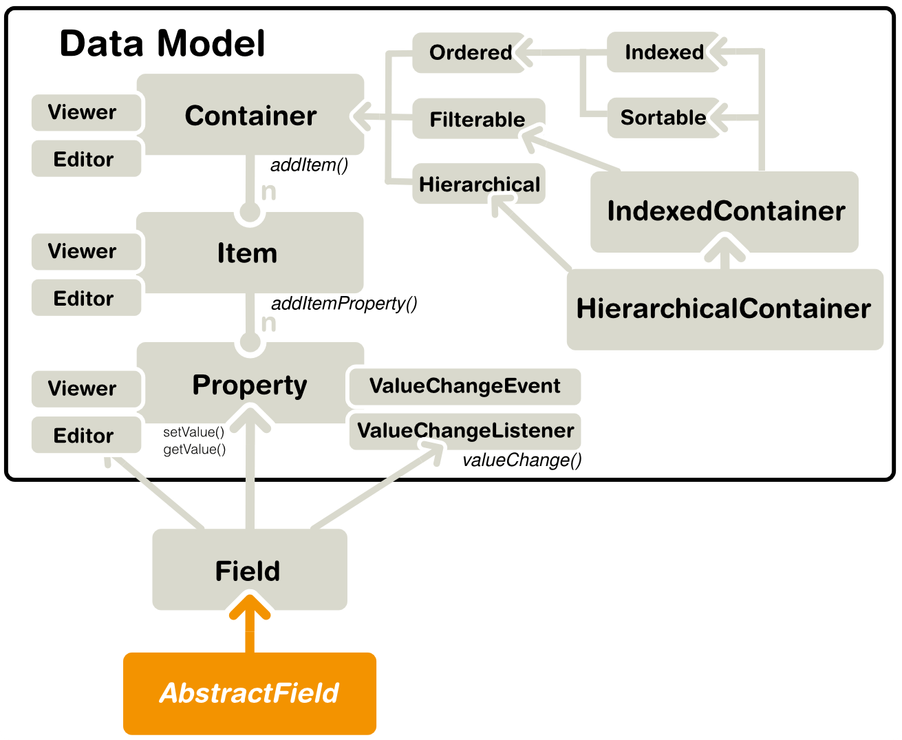 vaadin_data_model-interfaces