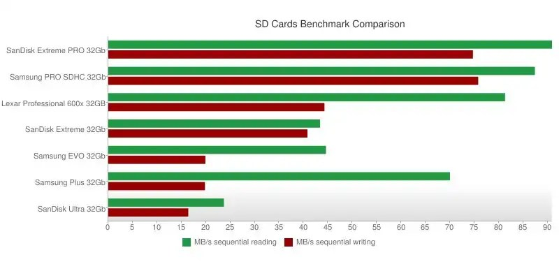 The best SD Cards of 2016: comparison, benchmark, fastest, top 10