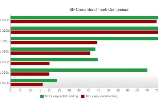 The best SD Cards of 2018: comparison, benchmark, fastest, top 10